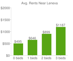 Graph of average rent prices for Lenexa